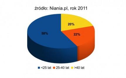 Ststystyki dotyczące wieku opiekunek w Polsce
